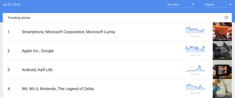 google trends niche
