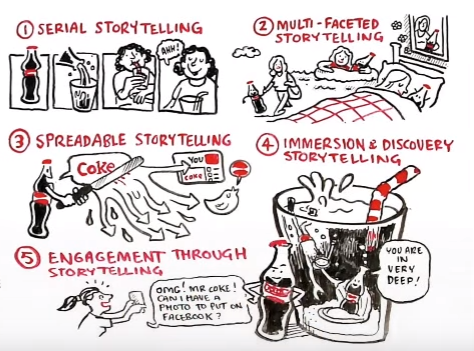 coca cola content marketing