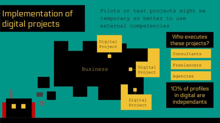 digital project integration