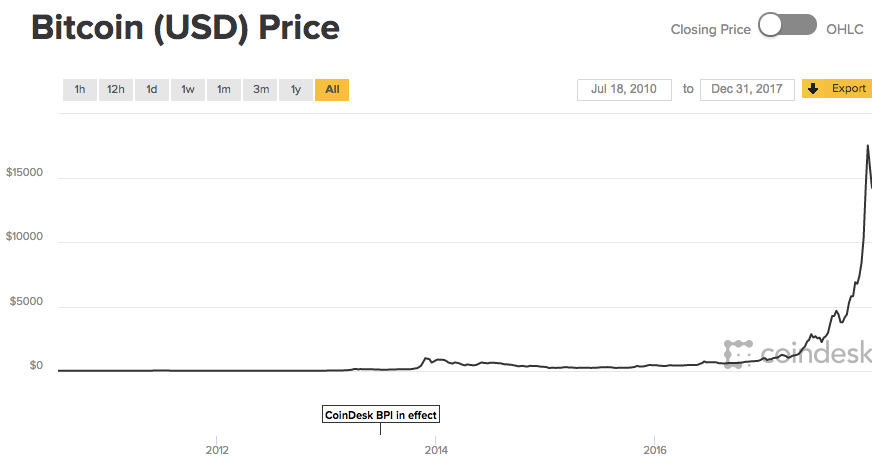 bitcoin value end of 2017
