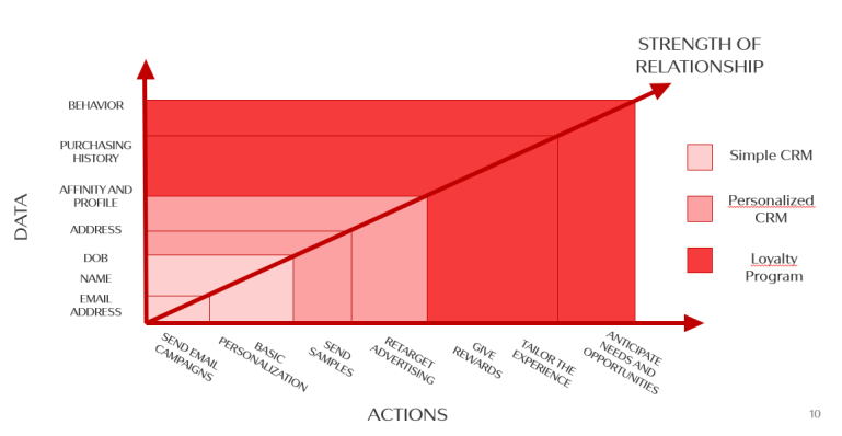 the relationship between data and actions in CRM programs