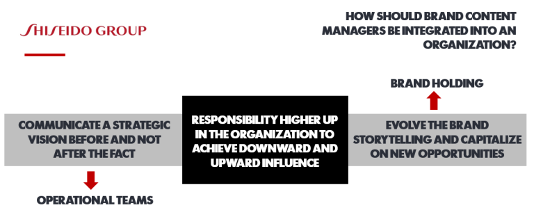 brand content strategy corporate structure