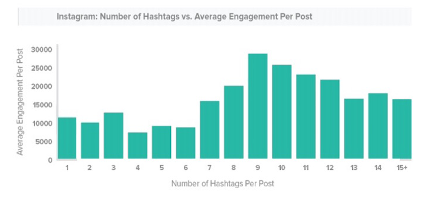 building your audience with instagram hashtags