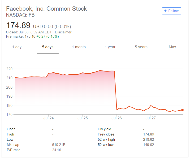 facebook stock price dropping