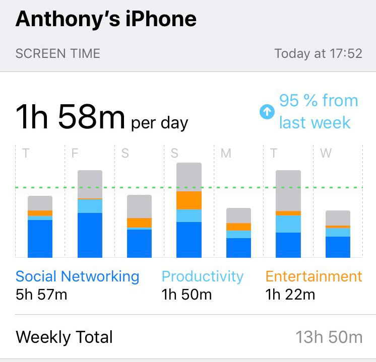 screen time apps one week