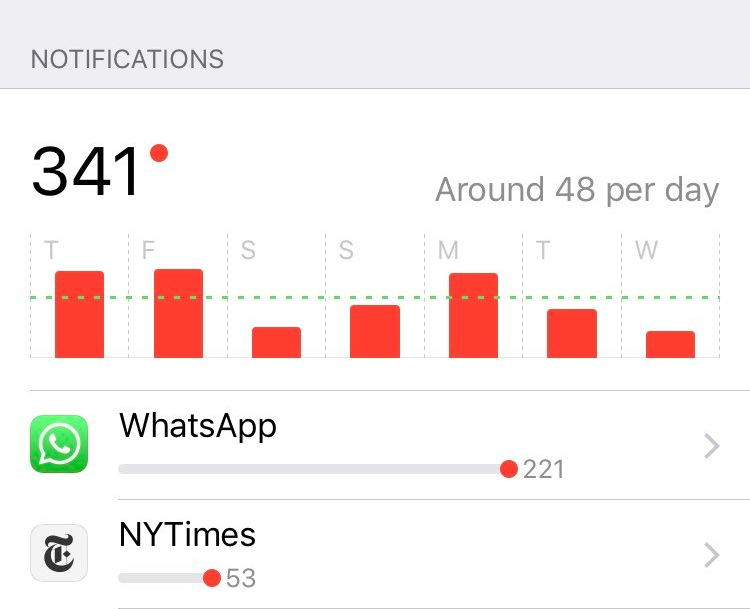 screen time pick ups and notifications per day