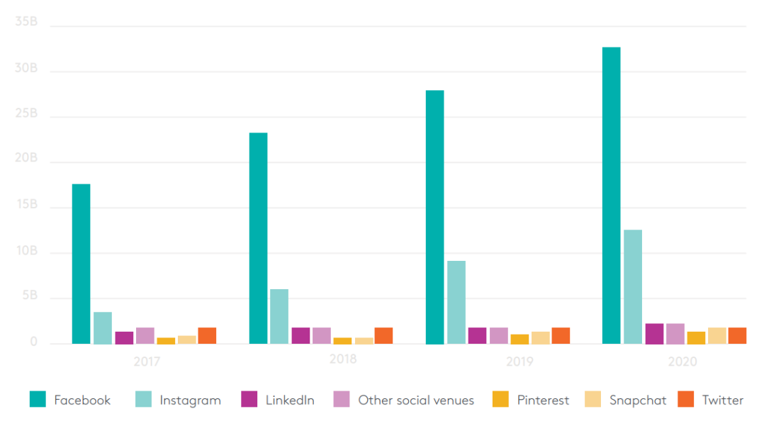social media spending pinterest snapchat twitter facebook instagram