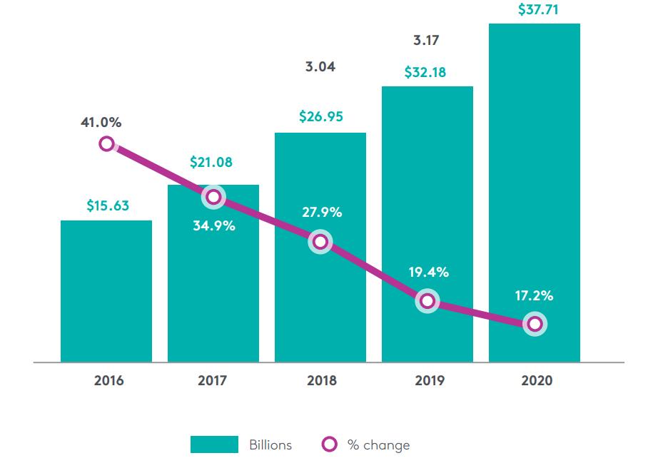 social media spending graph statistics