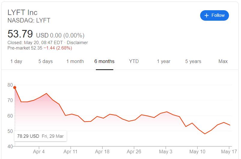 lyft stock plummets
